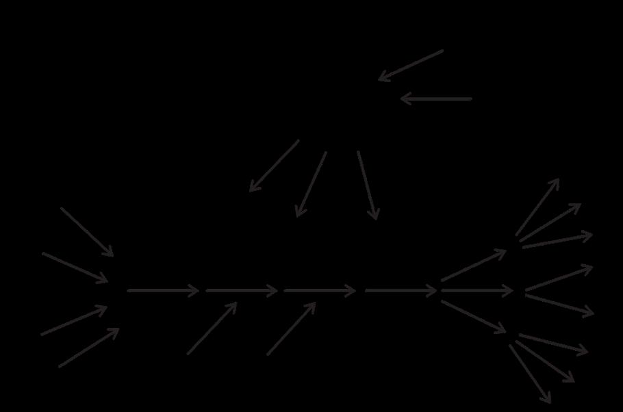 Диаграма на Потоците Уилям Деминг